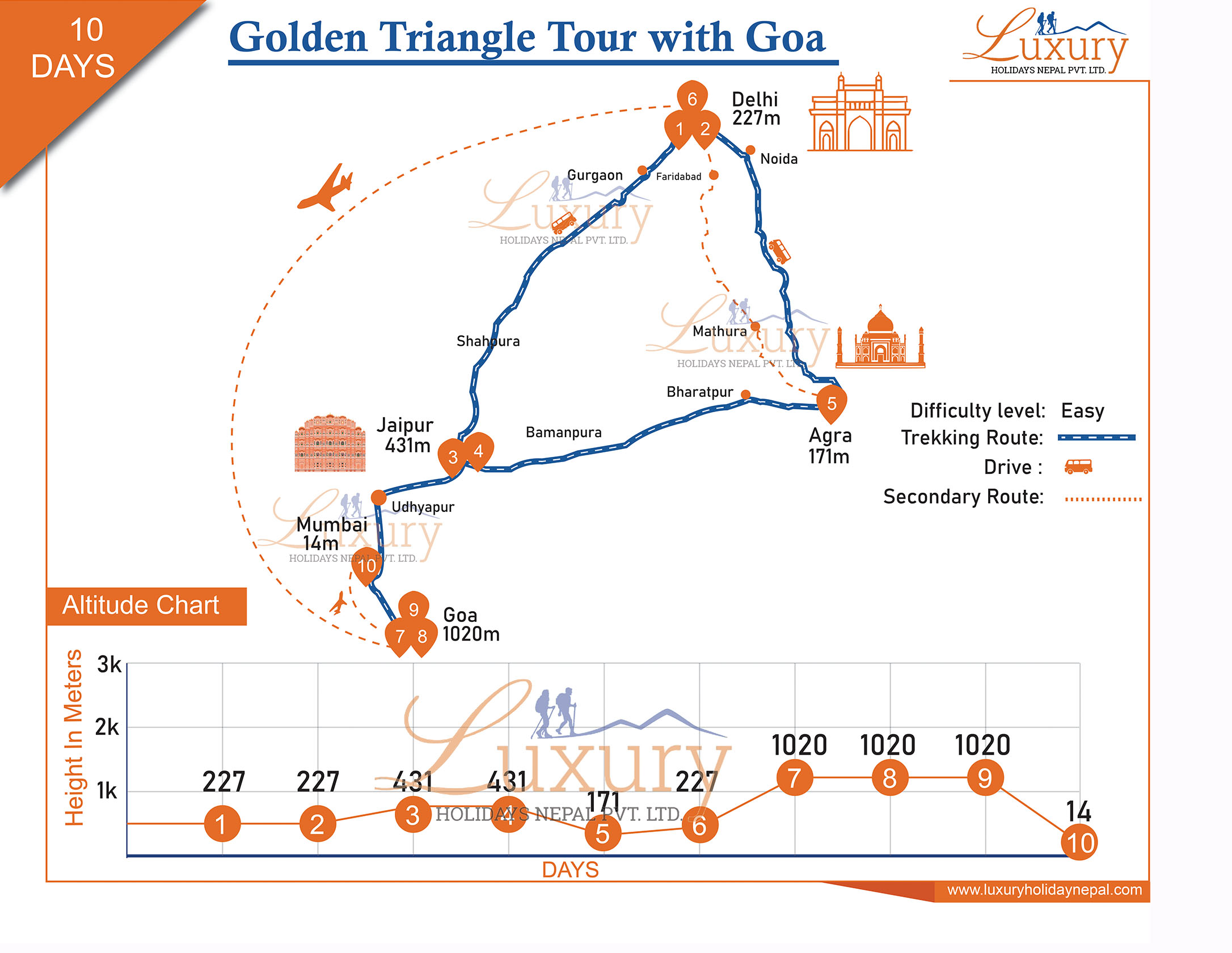 Golden Triangle with Goa Trip Map