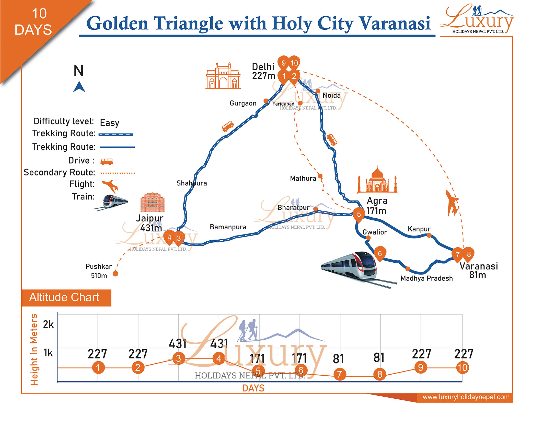Golden Triangle with Holy city Varanasi Trip Map