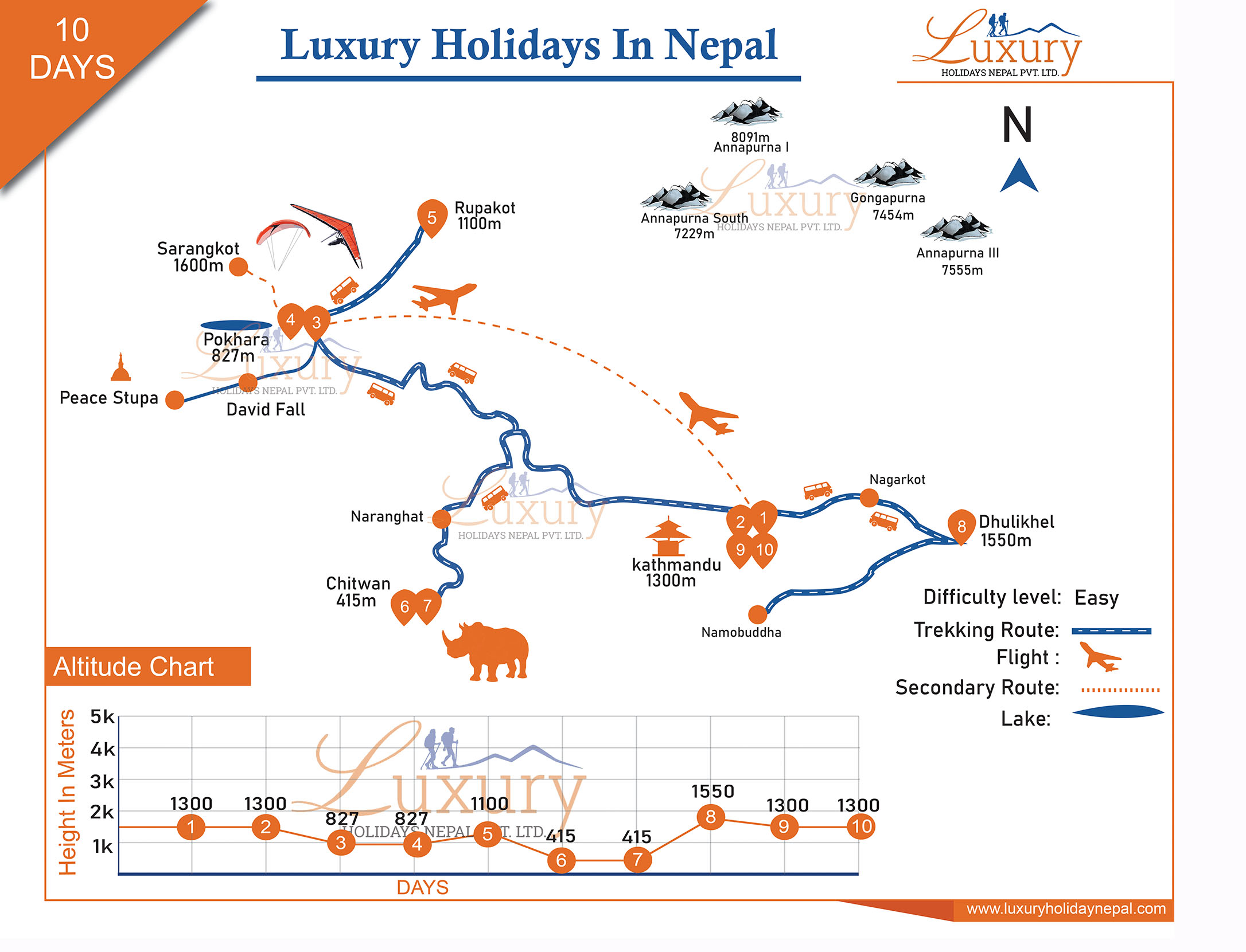 Luxury Holidays in Nepal Trip Map