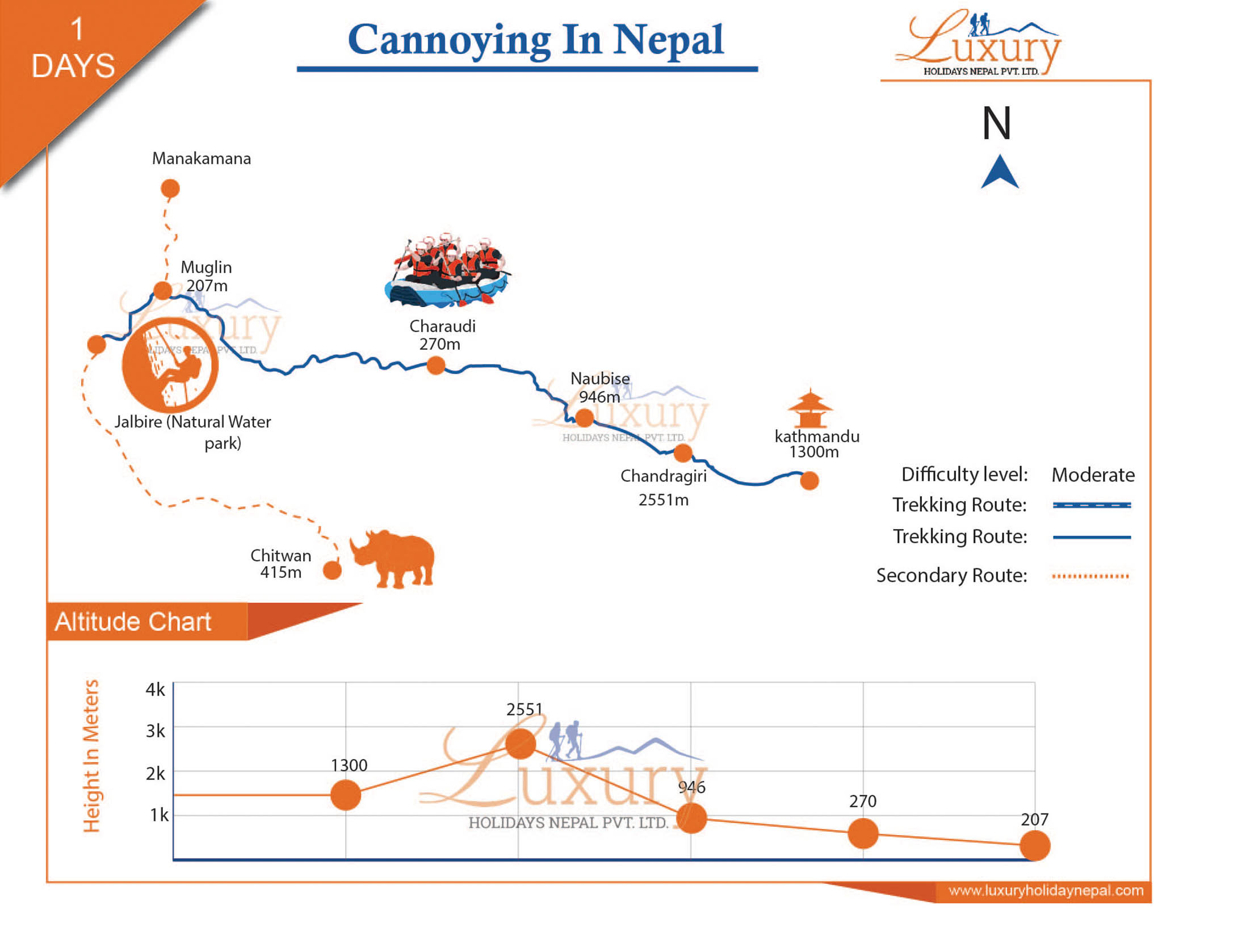 Canyoning in Nepal Trip Map