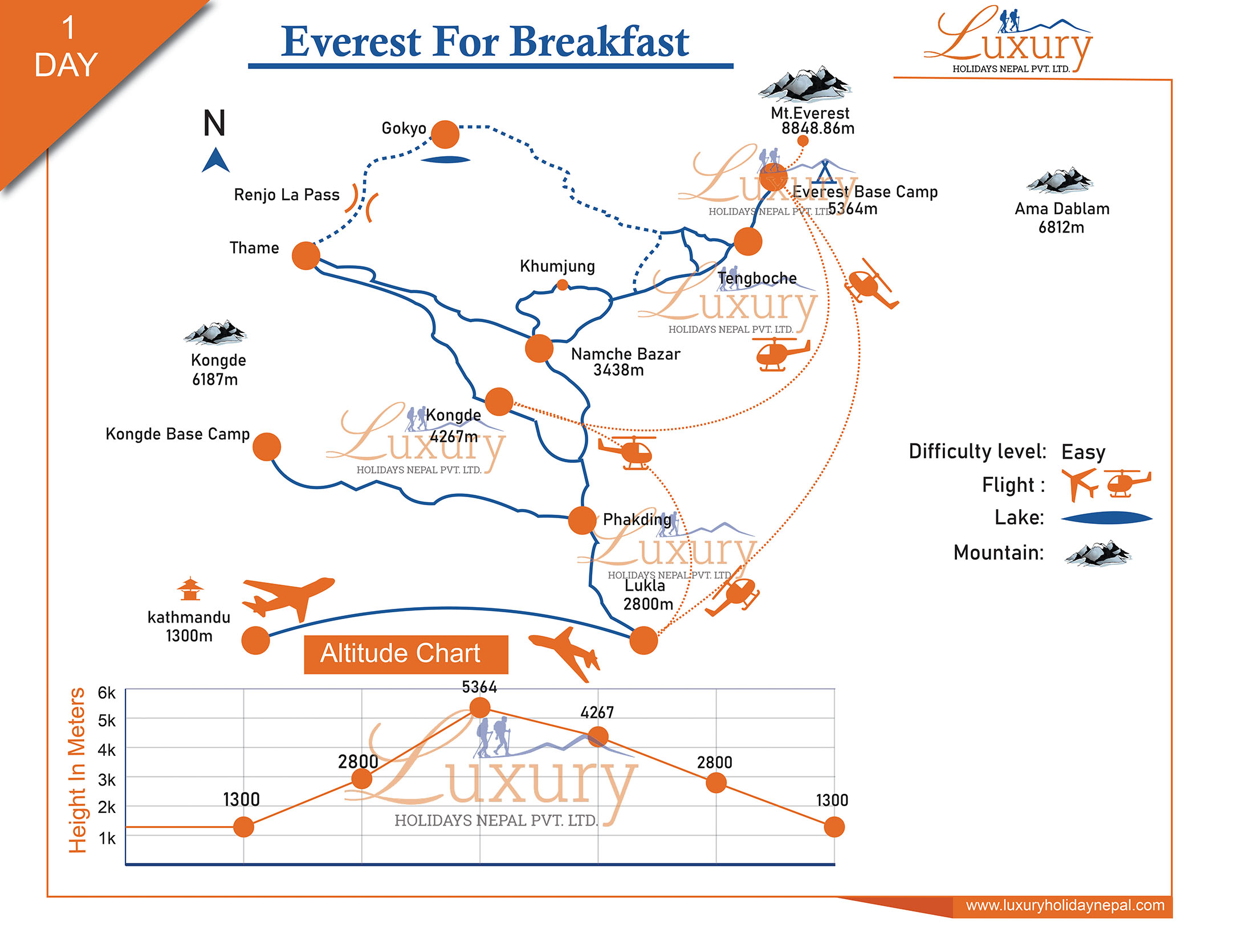 Everest for Breakfast Trip Map