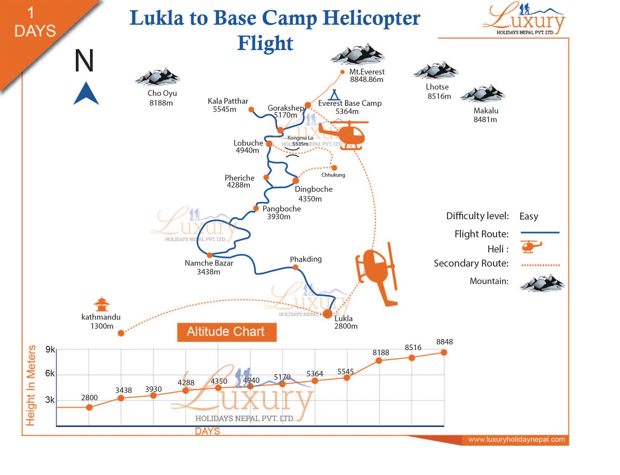 Lukla To Base Camp Helicopter flight Trip Map