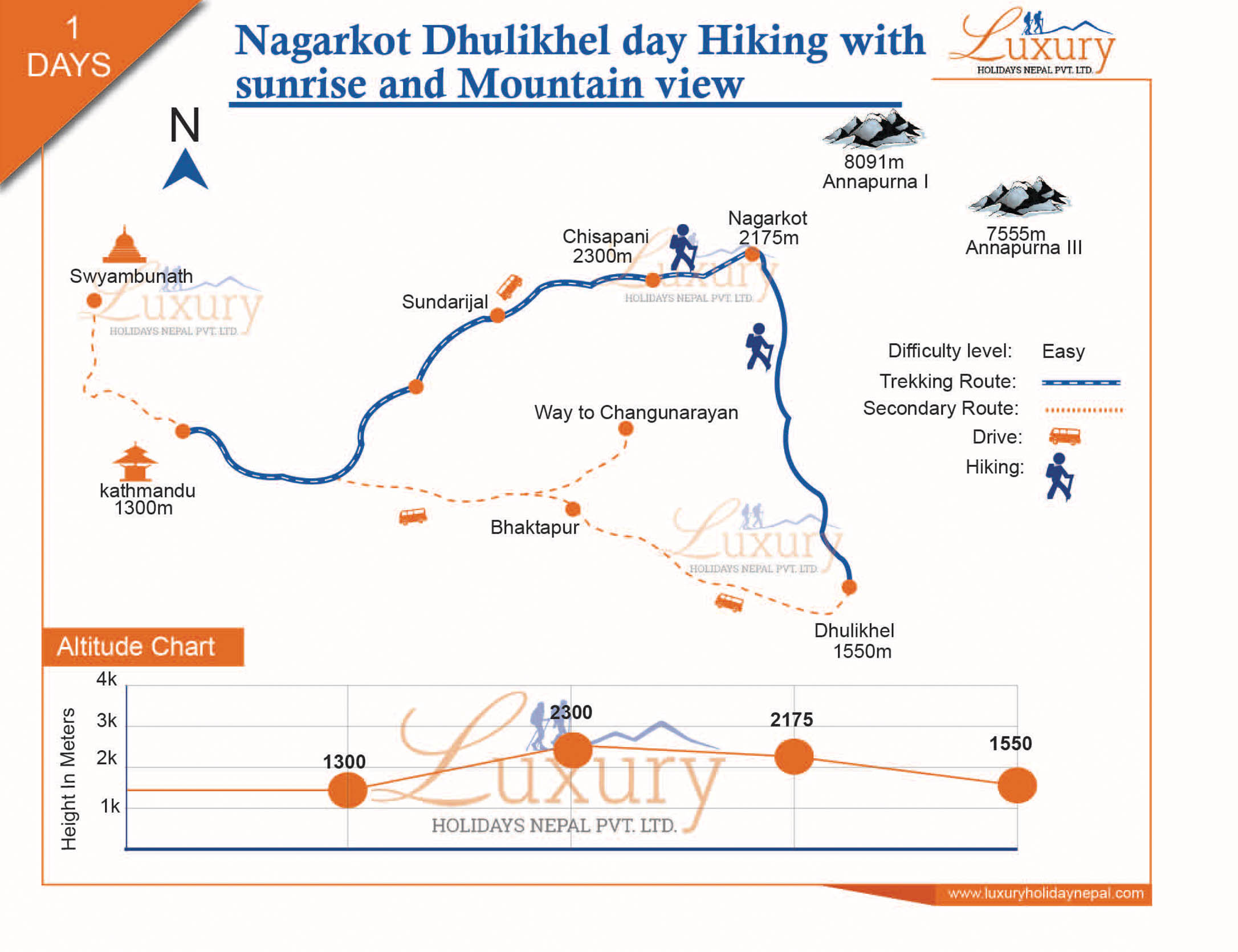 Nagarkot Dhulikhel day Hiking with Sunrise and mountain view Trip Map