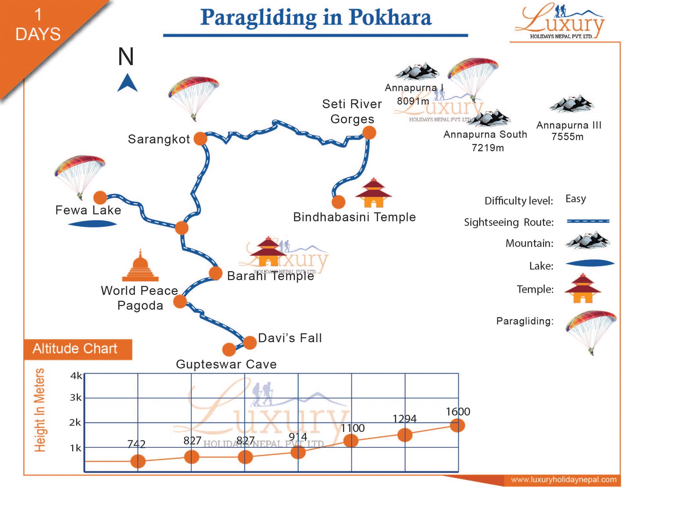 Paragliding in Pokhara Trip Map