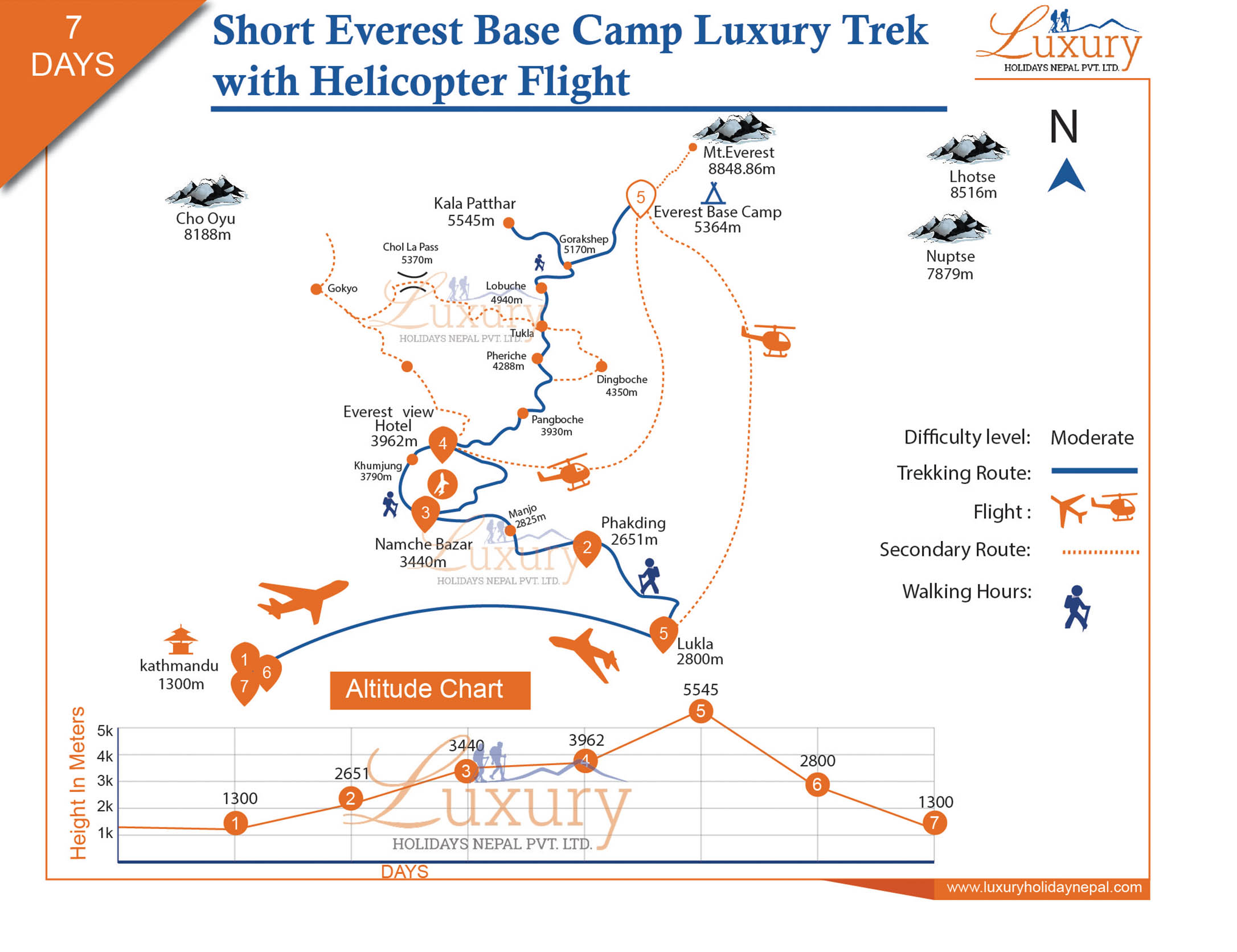 Short Everest Base Camp Luxury Trek with Helicopter flight Trip Map