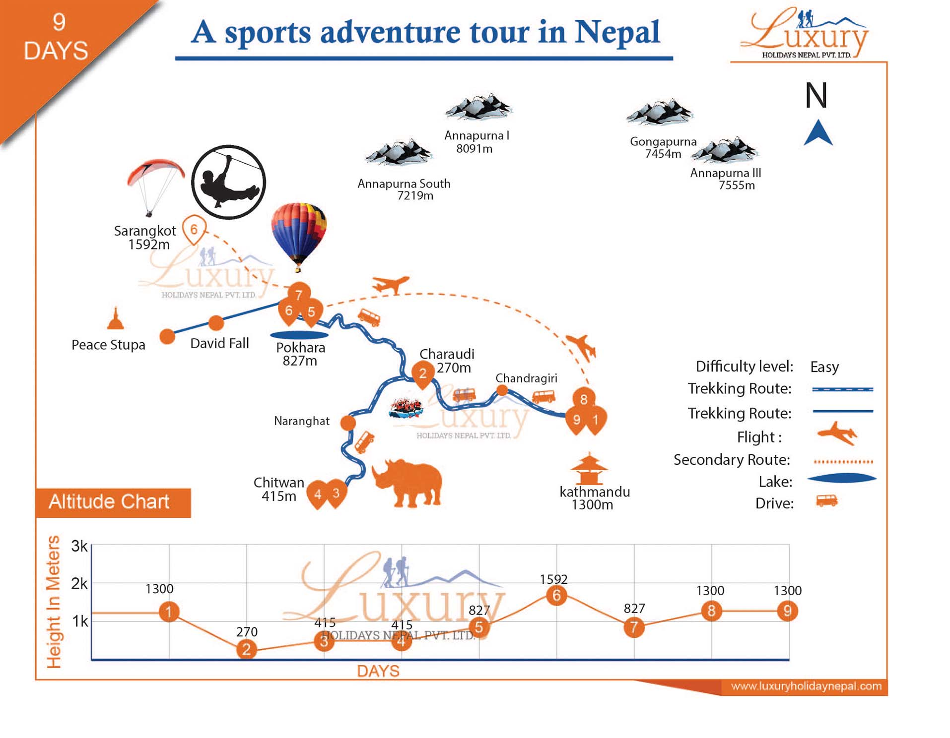 A adventure sports tour in Nepal Trip Map
