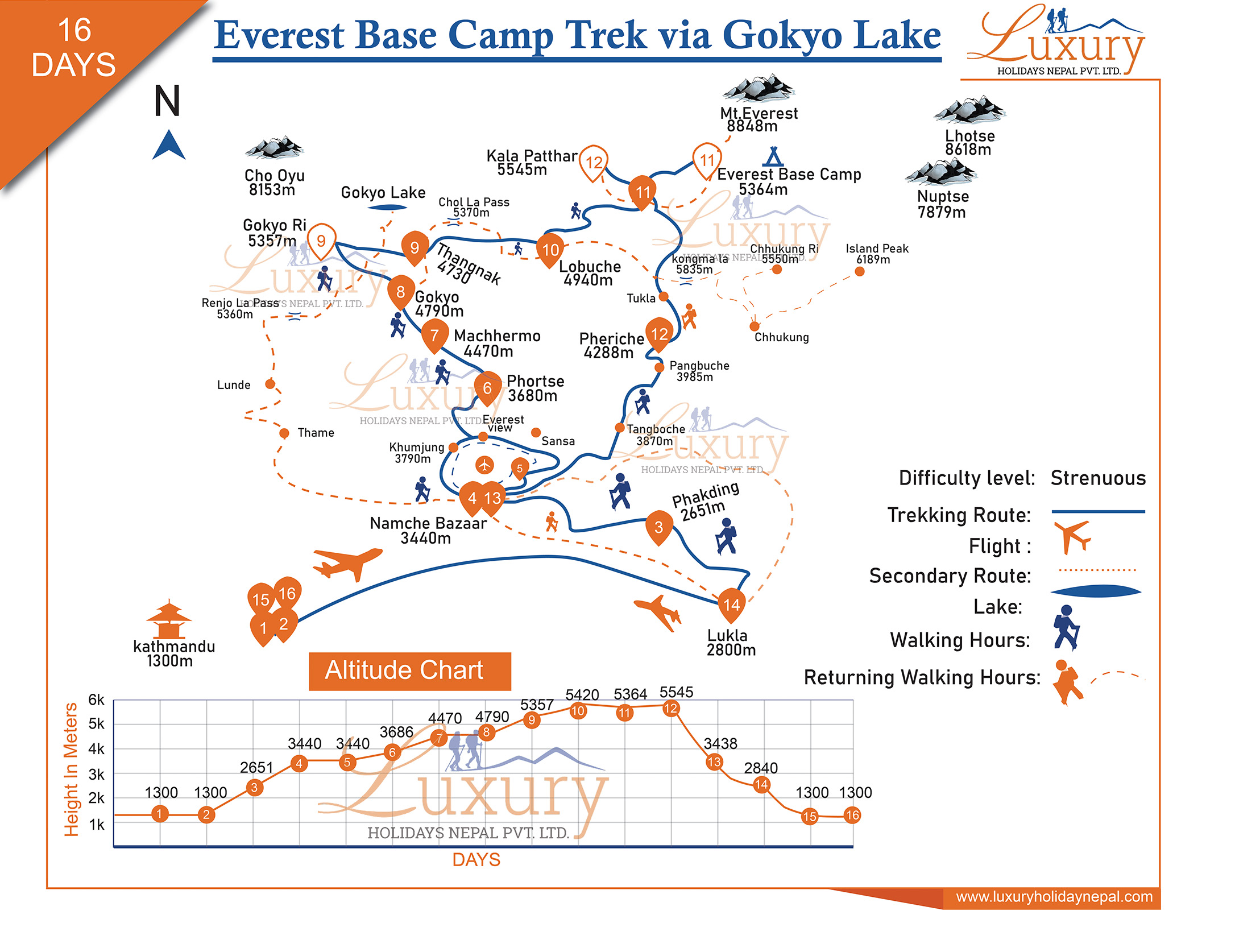 Gokyo Lakes and Everest Base Camp Trek Trip Map