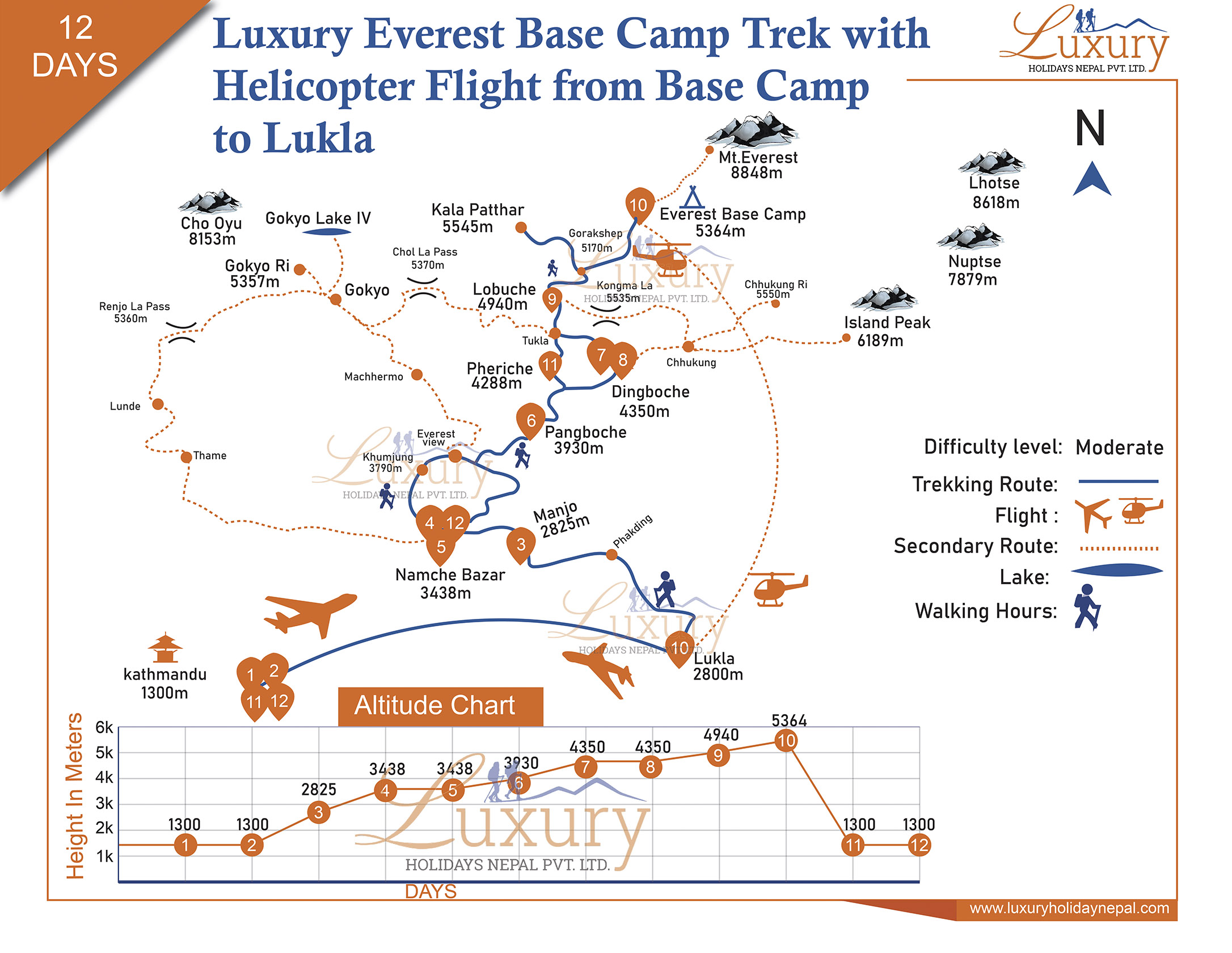 Luxury Everest Base Camp Trek with Helicopter flight from Base Camp to Lukla Trip Map