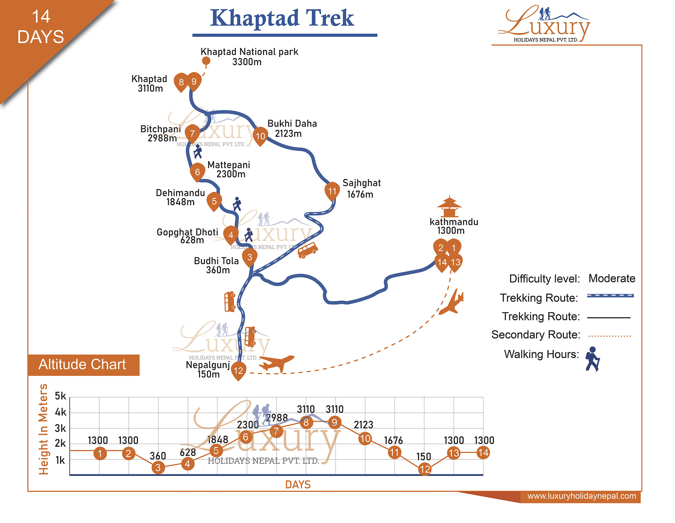 Khaptad Trek Trip Map
