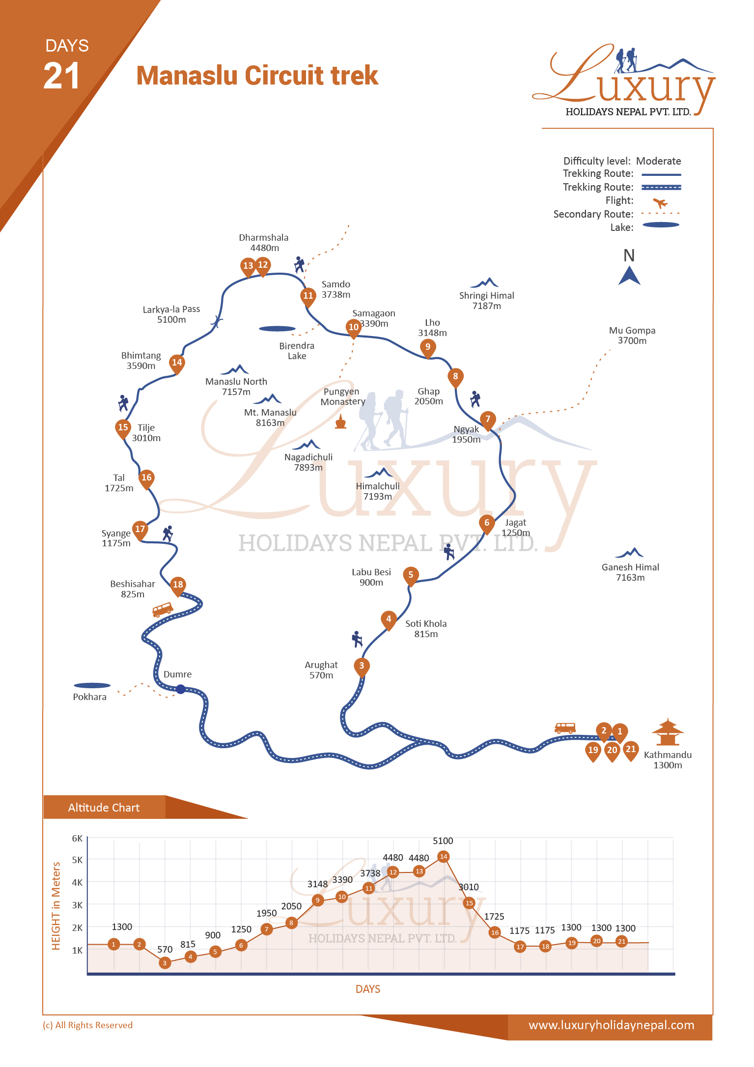 Manaslu Circuit trek Trip Map