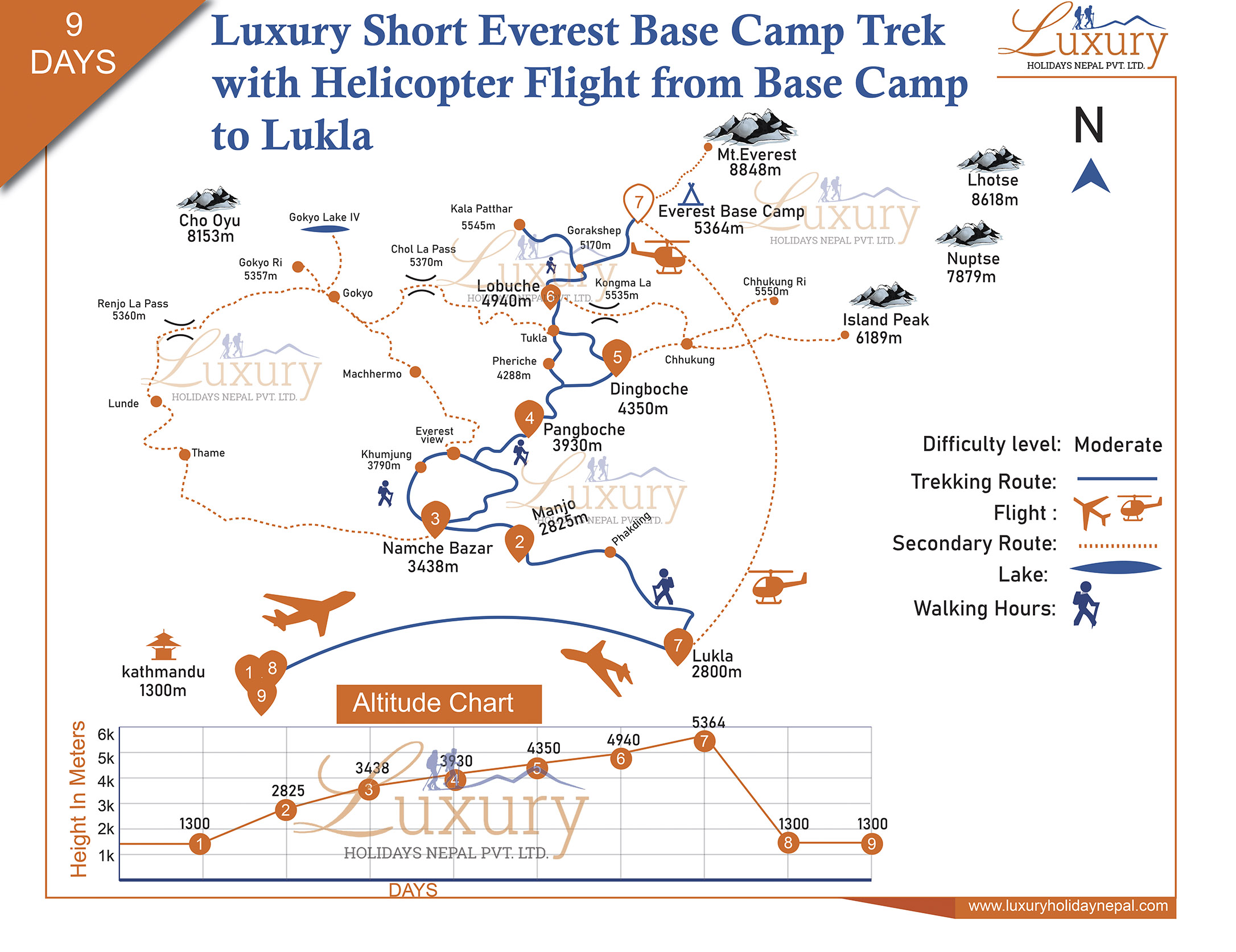 Luxury short Everest Base Camp Trek with Helicopter flight from Base Camp to Lukla Trip Map
