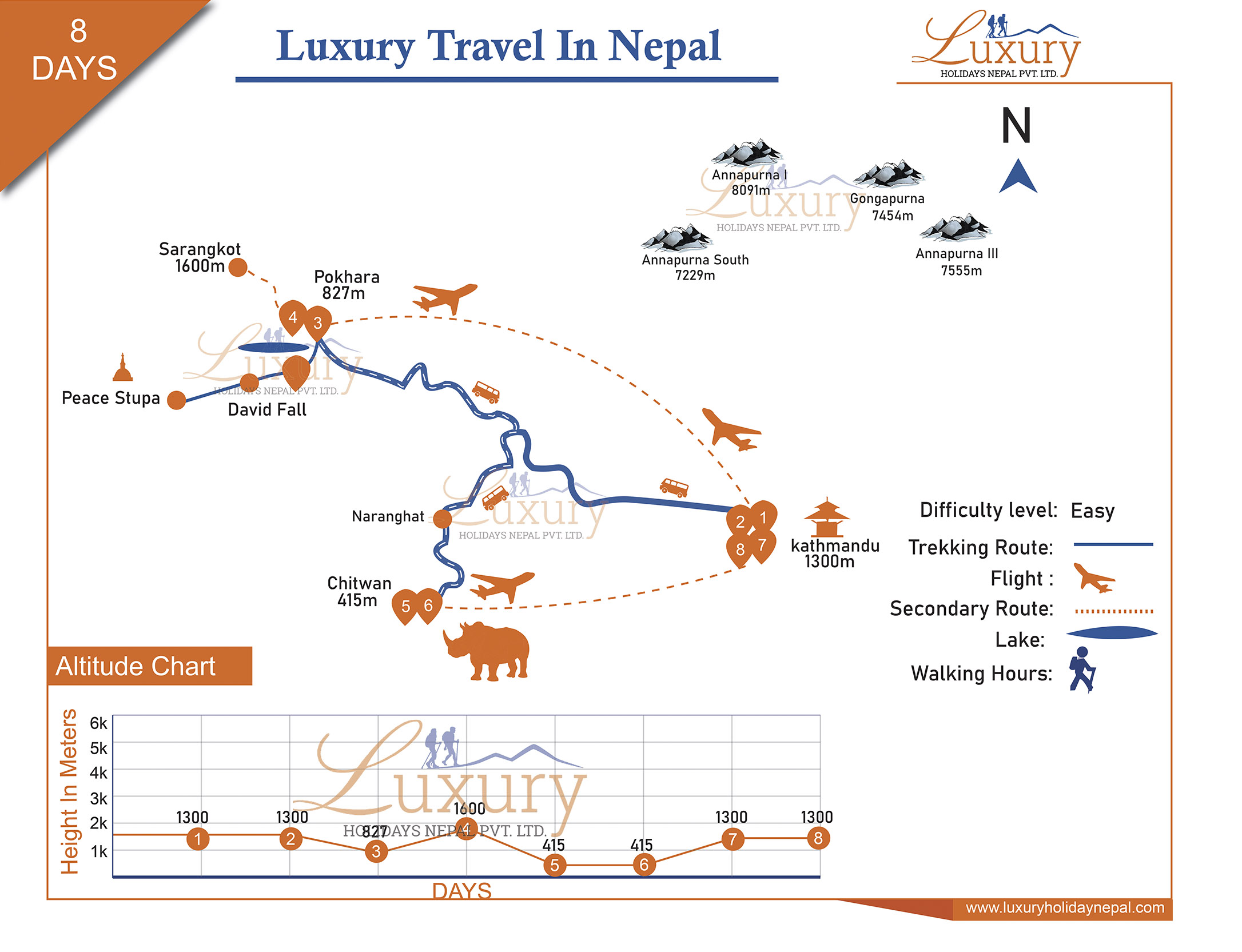 Luxury Travel in Nepal Trip Map