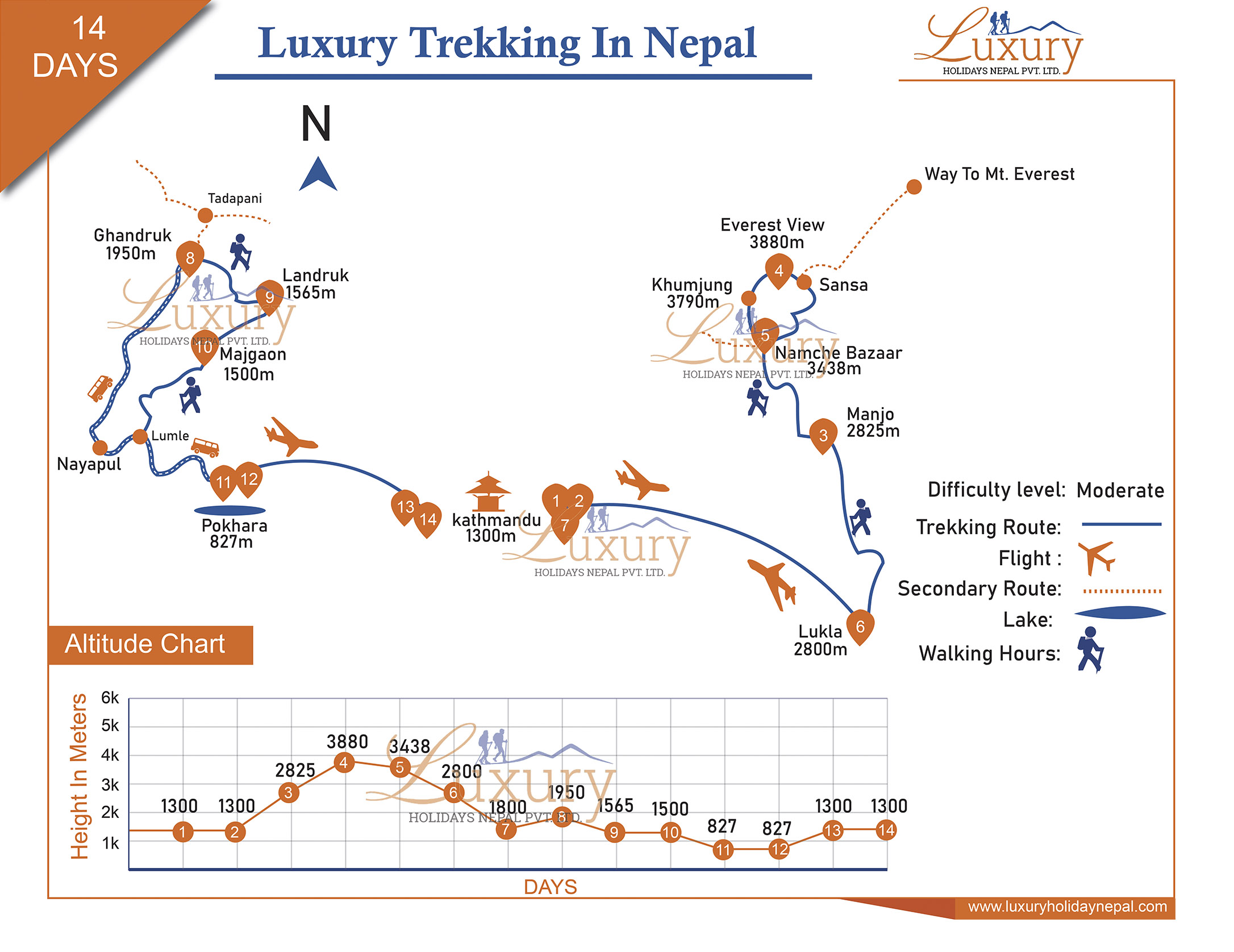 Luxury Trekking in Nepal Trip Map