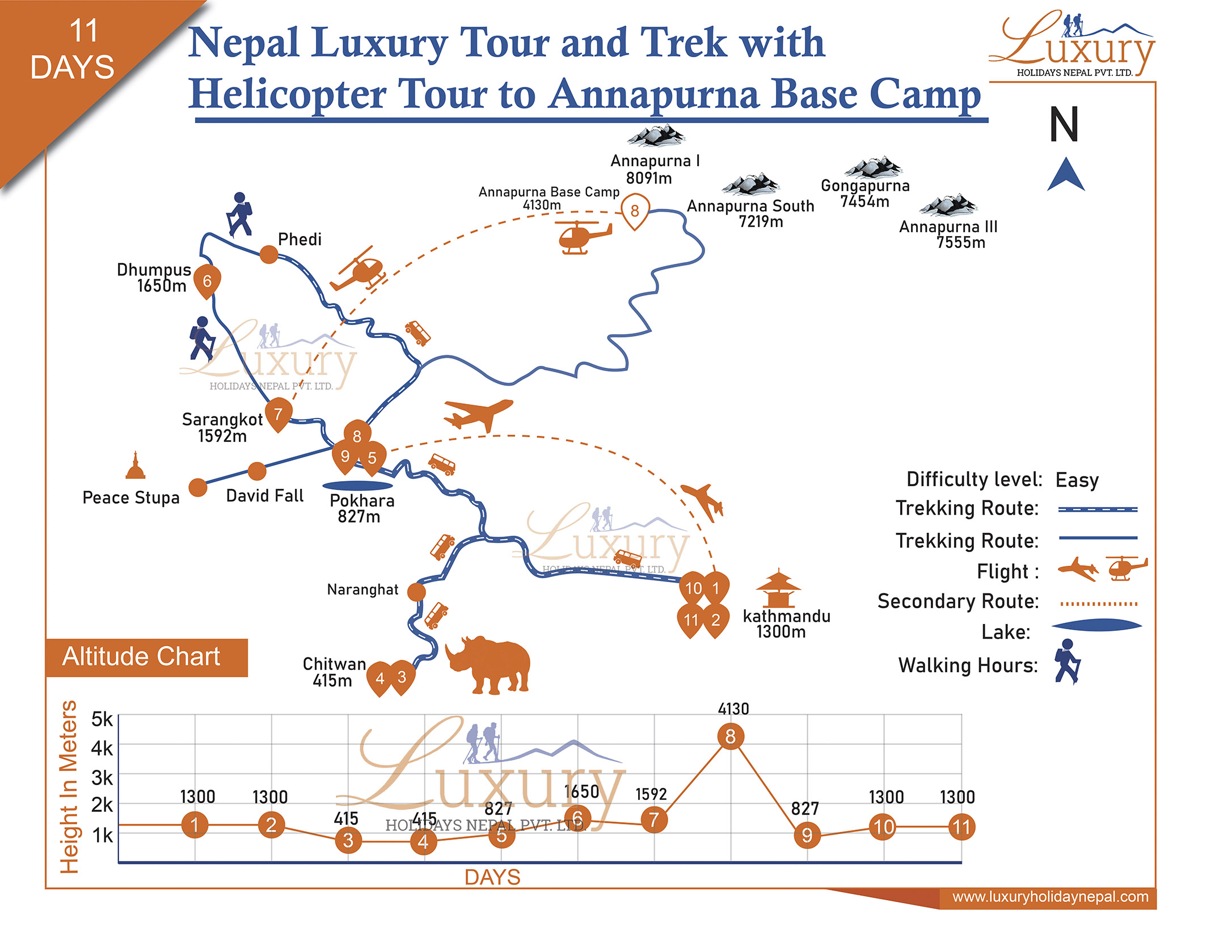 Nepal Luxury tour and Trek with Helicopter Tour to Annapurna Base Camp Trip Map