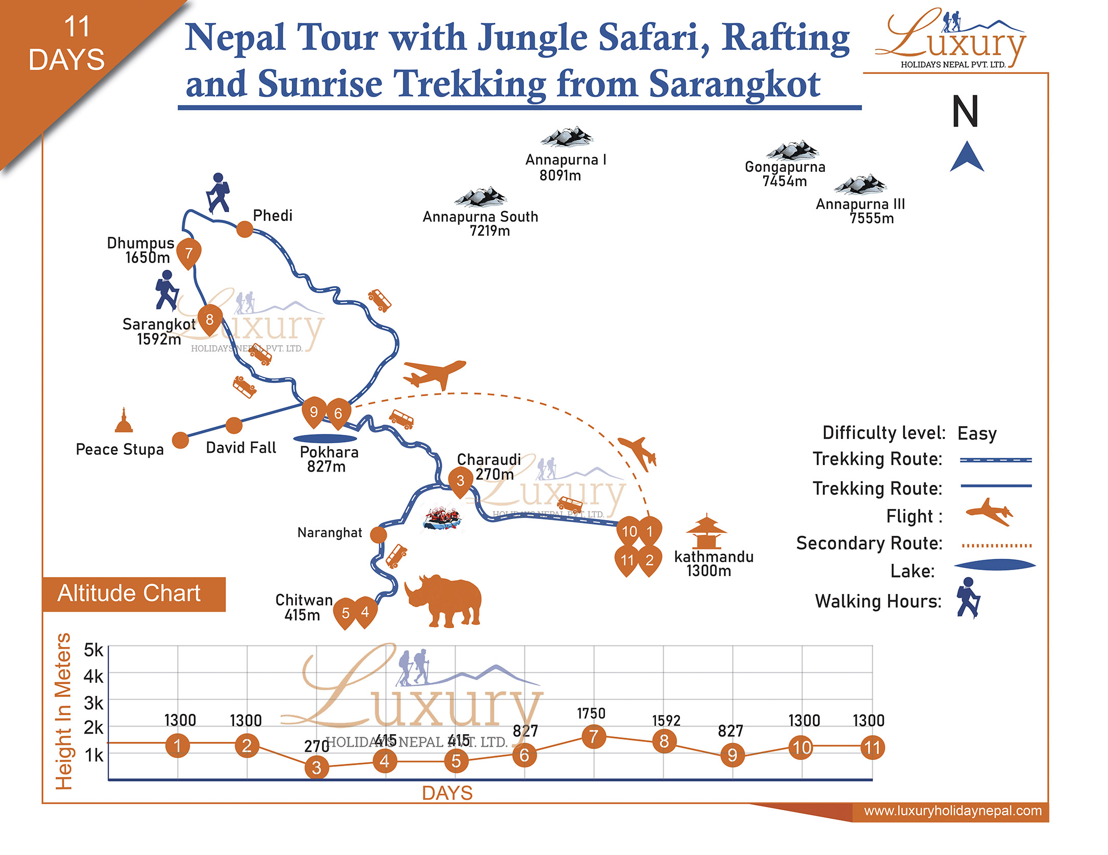 Nepal Tour with Jungle Safari, rafting and sunrise trekking from Sarangkot Trip Map